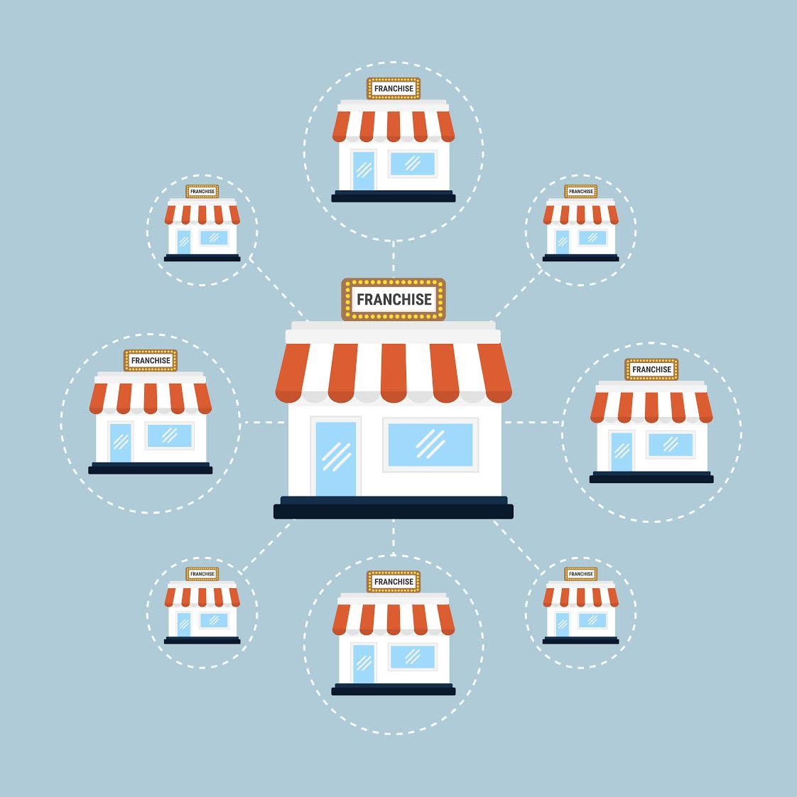 Vemos várias lojas ao redor de uma loja maior (matriz), representando o sistema de franquias (imagem ilustrativa).