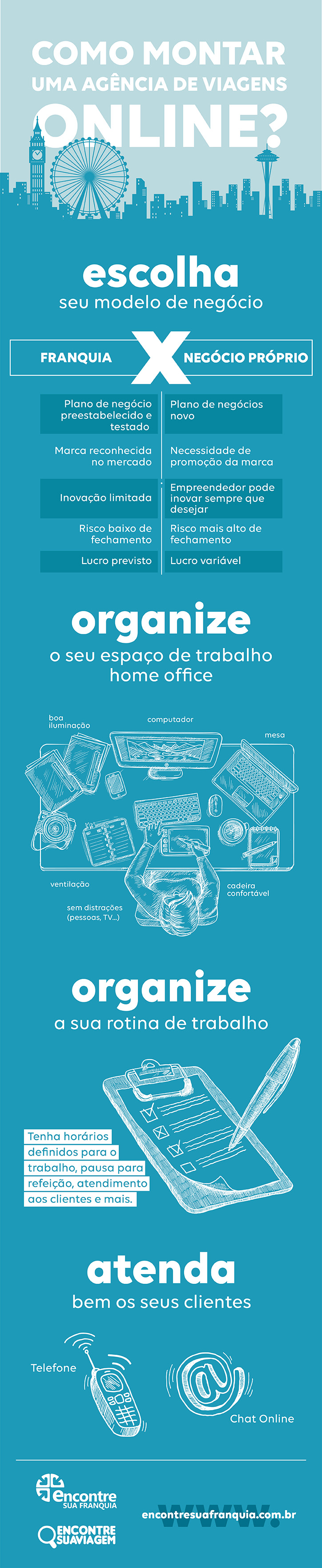 """Infográfico """"Como montar uma agência de viagens on-line?"""""""