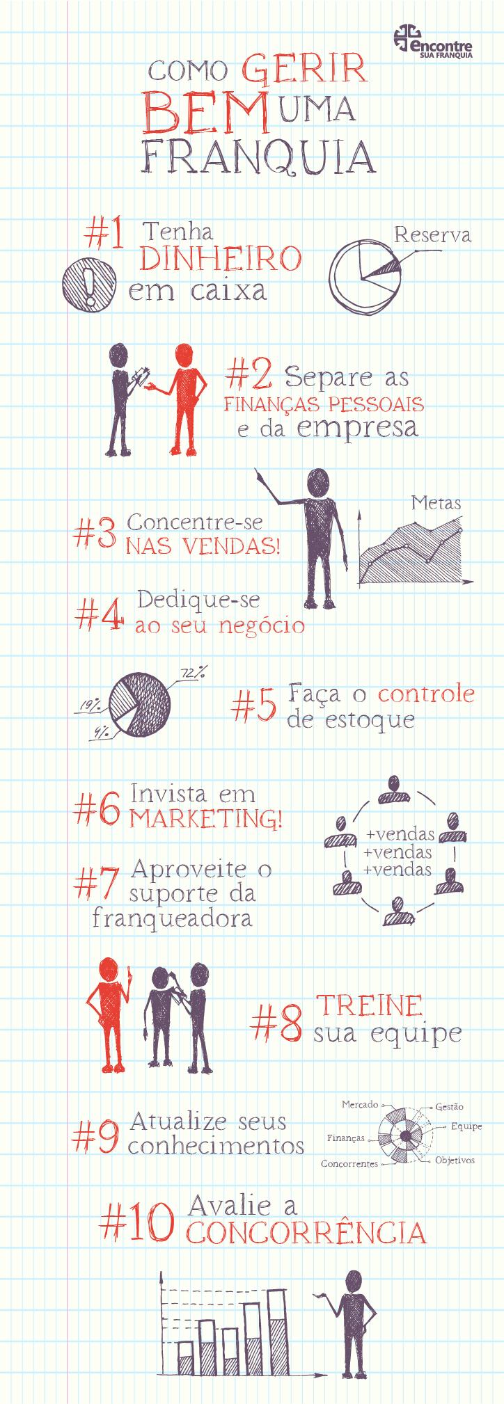 infografico como gerir franquia