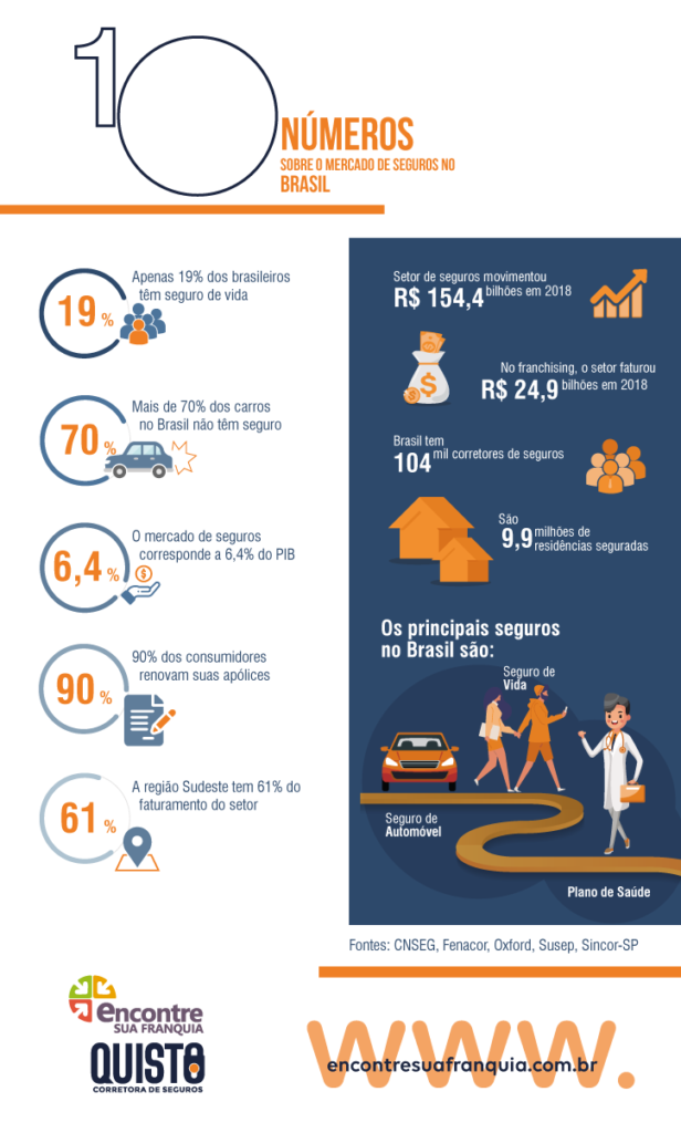 infografico setor seguros