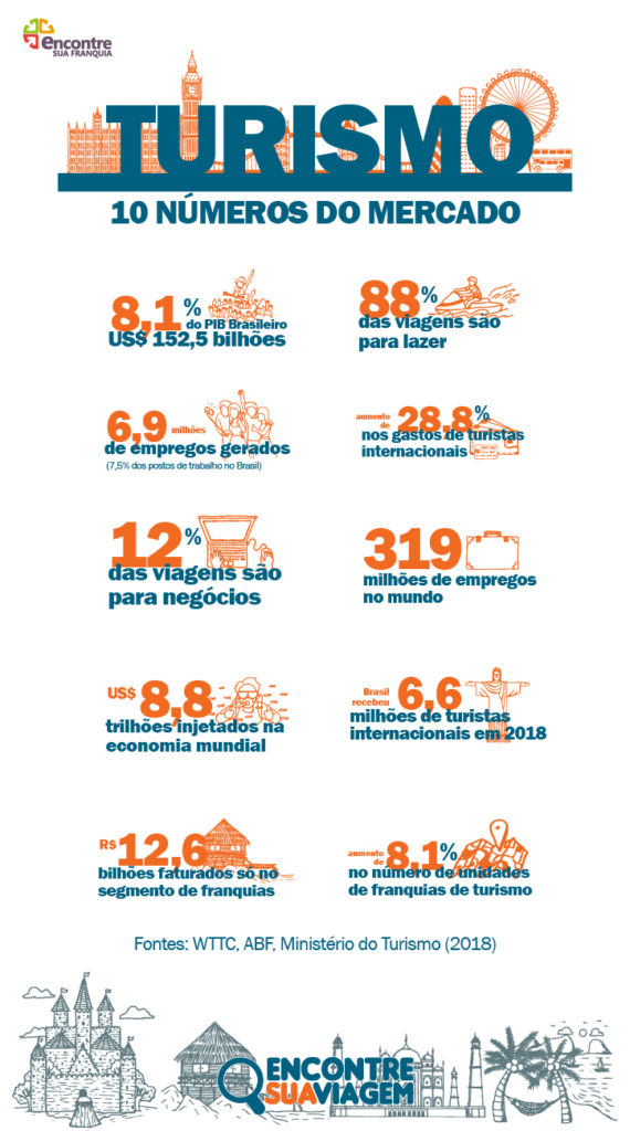 Imagem de um infográfico com números do setor de turismo.