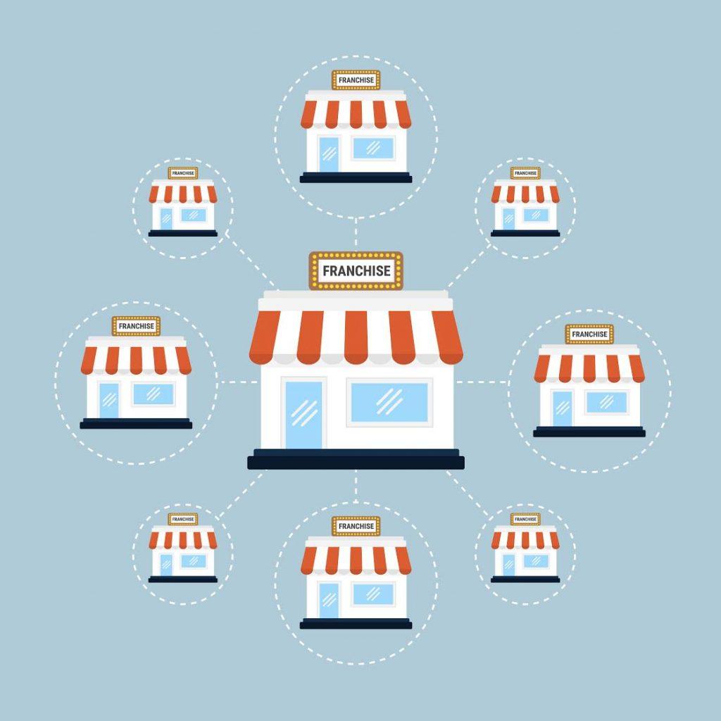 Vemos a ilustração de diversas lojas ao redor de sua matriz. Texto: loja ou quiosque.