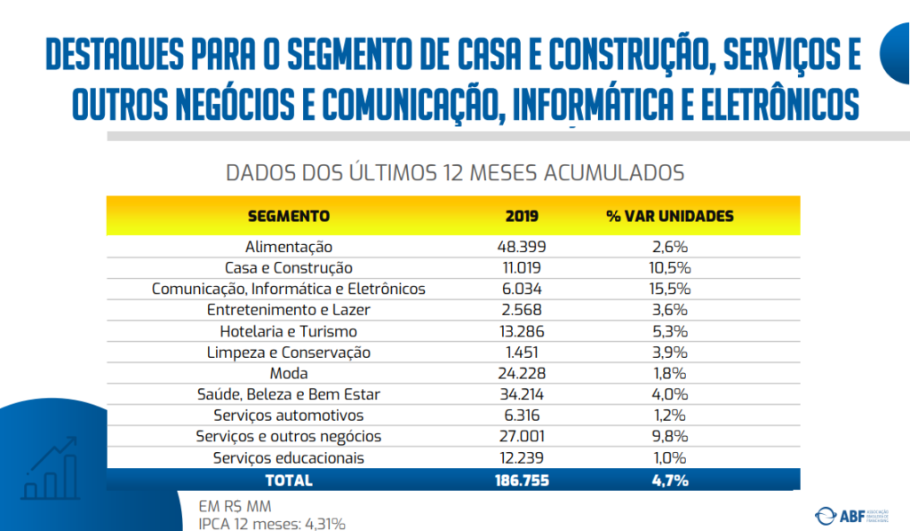 Quadro de dados da Associação Brasileira de Franchising (ABF) do acumulado dos últimos 12 meses do ano de 2019.